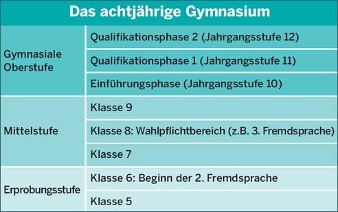 Gymnasium for Schule grafik